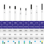 فرز الماسی توربین انواع مدل فیشور  –  FG Diamond Burs Cylinder Types - %d8%b3%d8%a8%d8%b2 - 016 - 22